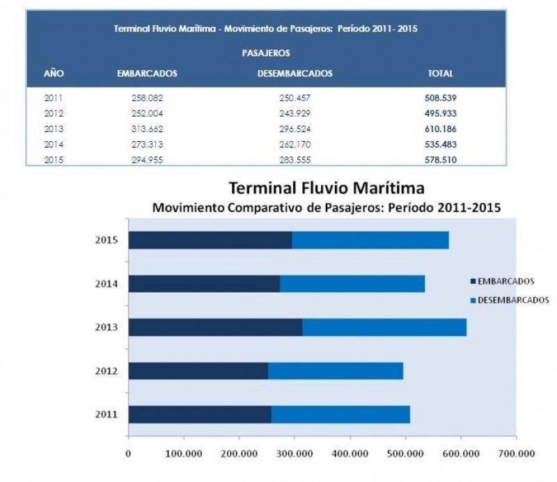 Pasajeros en la terminal de pasajeros del puerto  de Montevideo 2011-2015. Fuente: ANP.