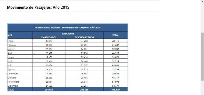Crecen 8% los pasajeros en el puerto de Montevideo en 2015