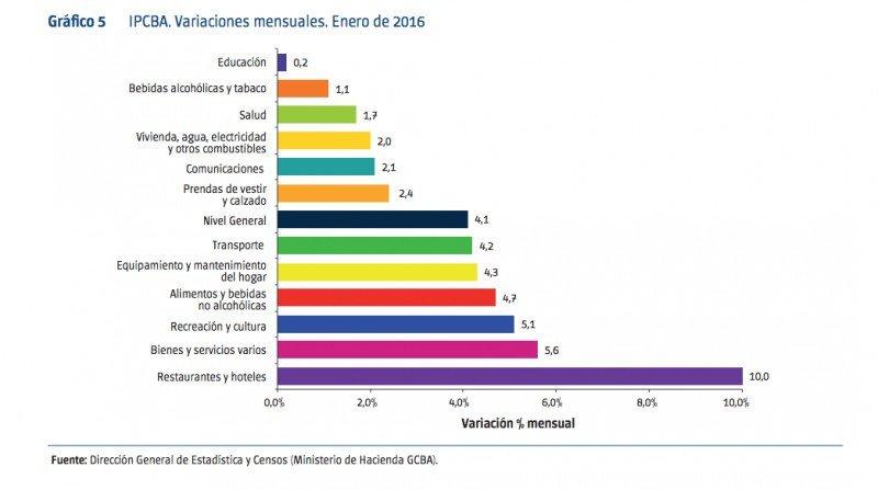 Buenos Aires: hoteles, restaurantes y paquetes los que más aumentaron sus precios en enero