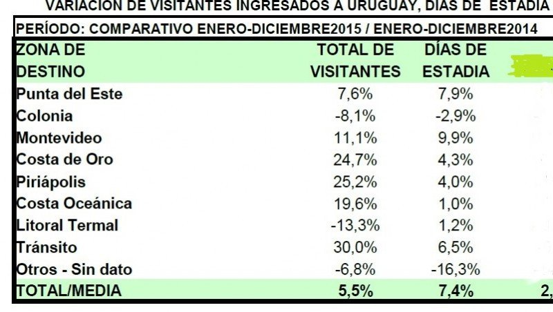 Turistas extranjeros según destino: Comparativo 2014-2015. Fuente: Ministerio de Turismo.