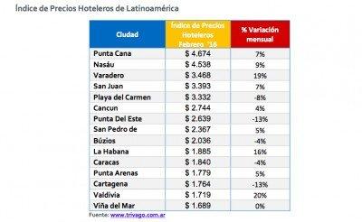 Tarifas febrero en Latinoamérica. (Fuente: Trivago)