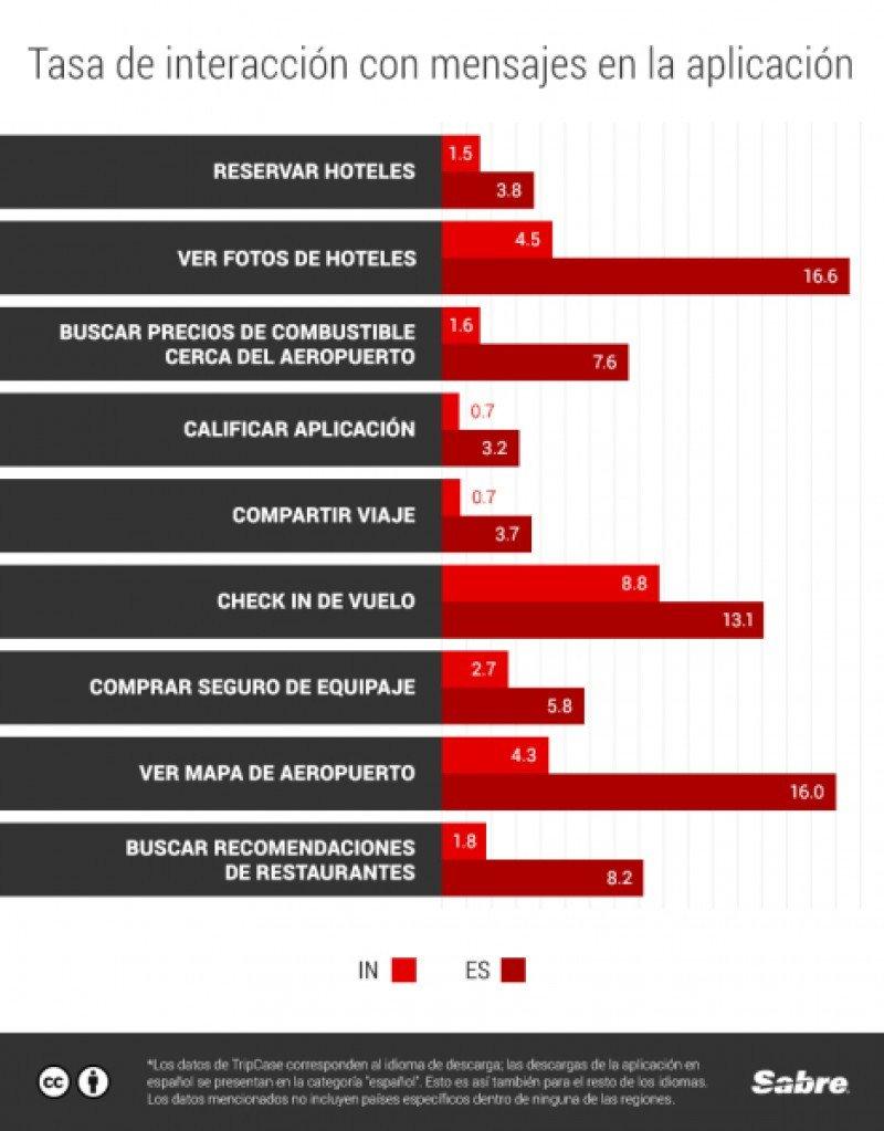 Viajeros de Latinoamérica los que más interactúan con la tecnología móvil. (Fuente: Sabre)