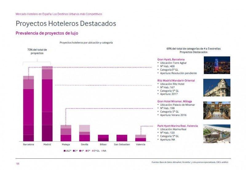 Los proyectos hoteleros se concentran en Madrid y Barcelona y en el segmento de 4 y 5 estrellas.