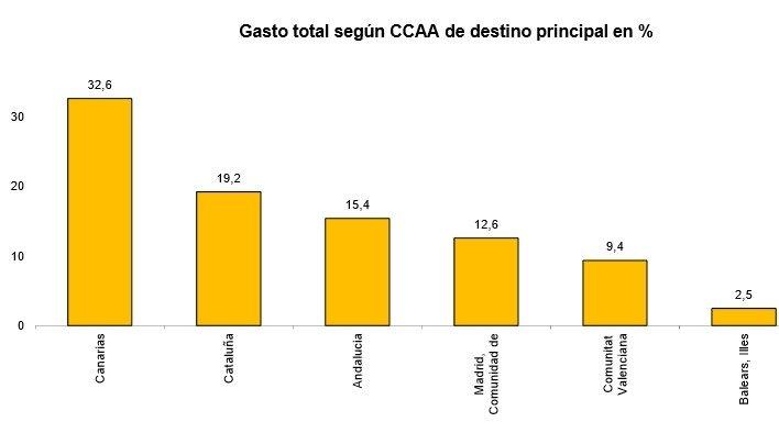 Gasto de los turistas según comunidades autónomas. Fuente: INE