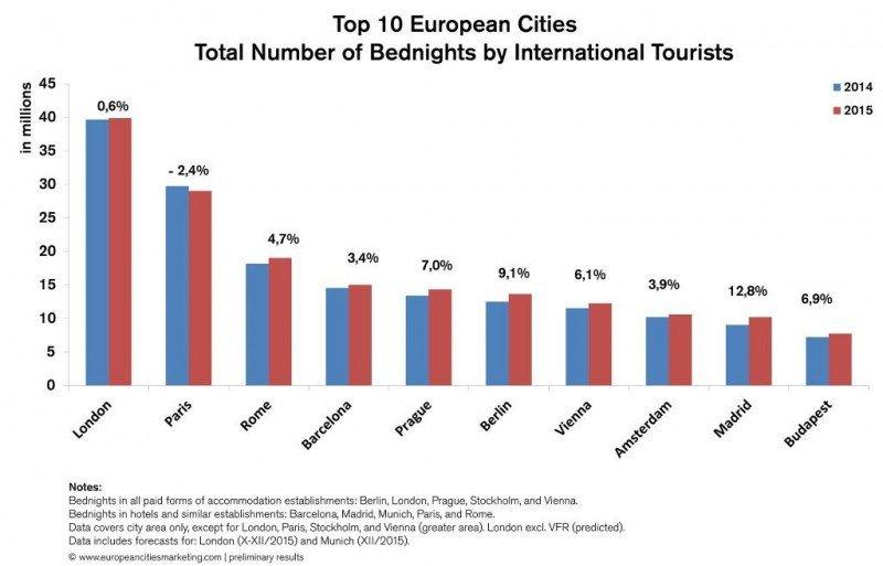Fuente: European Cities Marketing.