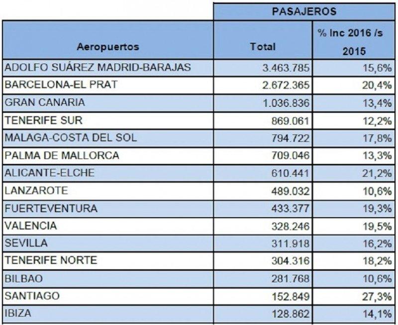El tráfico en los principales aeropuertos españoles crece dos dígitos en febrero