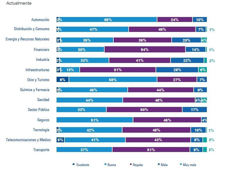 ¿Cómo calificaría la situación del sector en el que opera su empresa y cómo cree que será en el futuro? (En el momento actual)