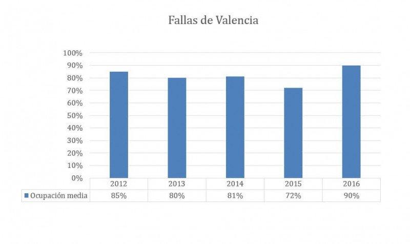 Los hoteles en Fallas alcanzarán la mayor ocupación hotelera de los últimos cinco años. Fuente: Trivago.