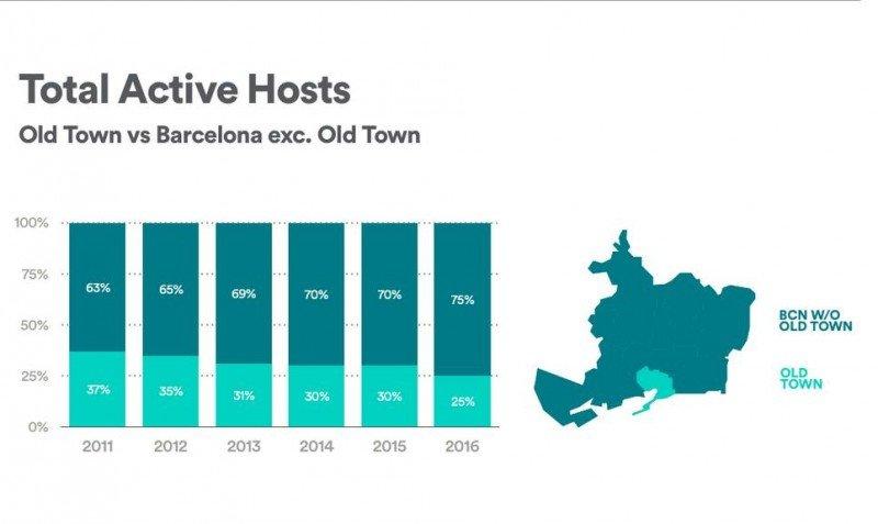 Tabla de Airbnb que muestra cómo ha ido descendiendo el porcentaje de anfitriones en el centro de Barcelona.
