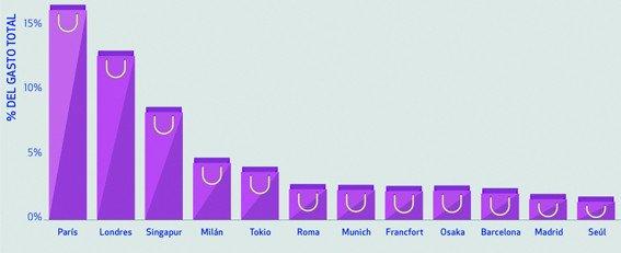 Ranking de las ciudades con mayor cuota de gasto en shopping. Global Blue