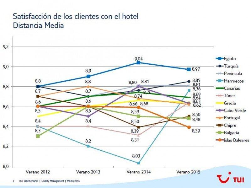 Evolución del índice de satisfacción de los clientes de TUI en los hoteles de sus principales destinos.
