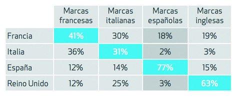 Distribución de ventas de turistas extracomunitarios por origen de la marca. Global Blue