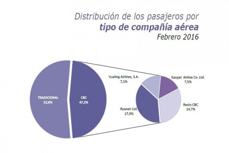 Ryanair, easyJet y Vueling mantienen su liderazgo en els egmento (Fuente: elaboración del IET de  Turespaña a partir de los registros administrativos de Aena).
