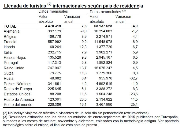 Estadísticas turísticas