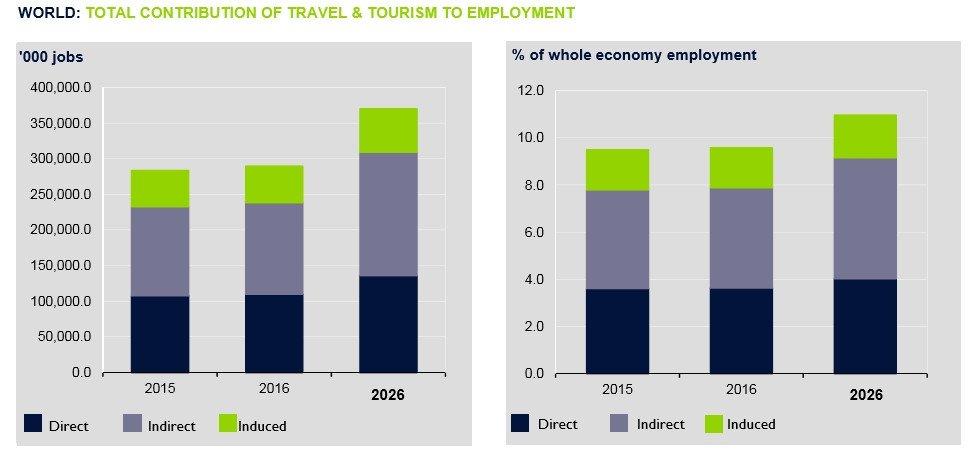 Empleo y turismo. Fuente: WTCC