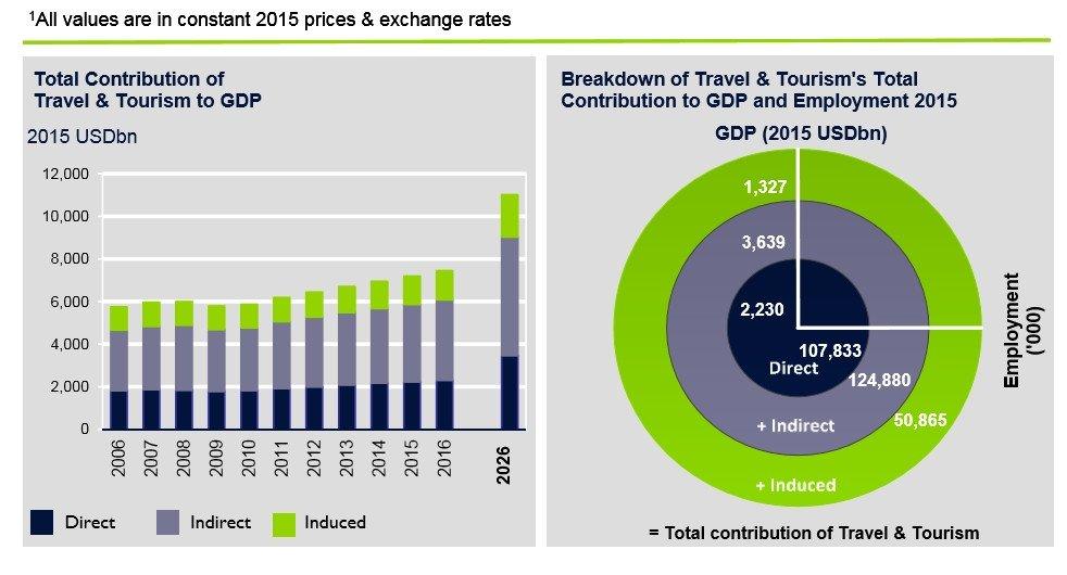 Aportación al PIB. Fuente: WTCC