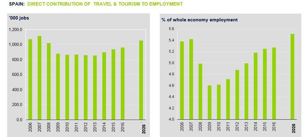 Empleo turístico en España. Fuente: WTCC