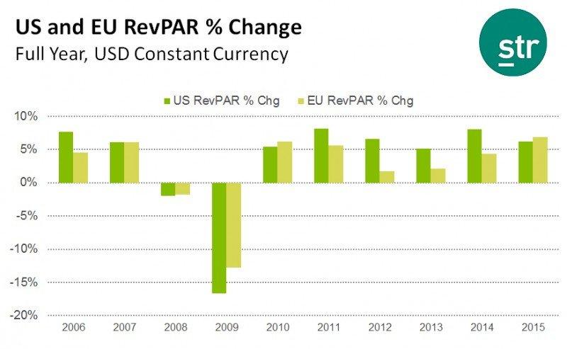 Comparativa del incremento de RevPar de los hoteles europeos vs. los estadounidenses. Fuente: STR.