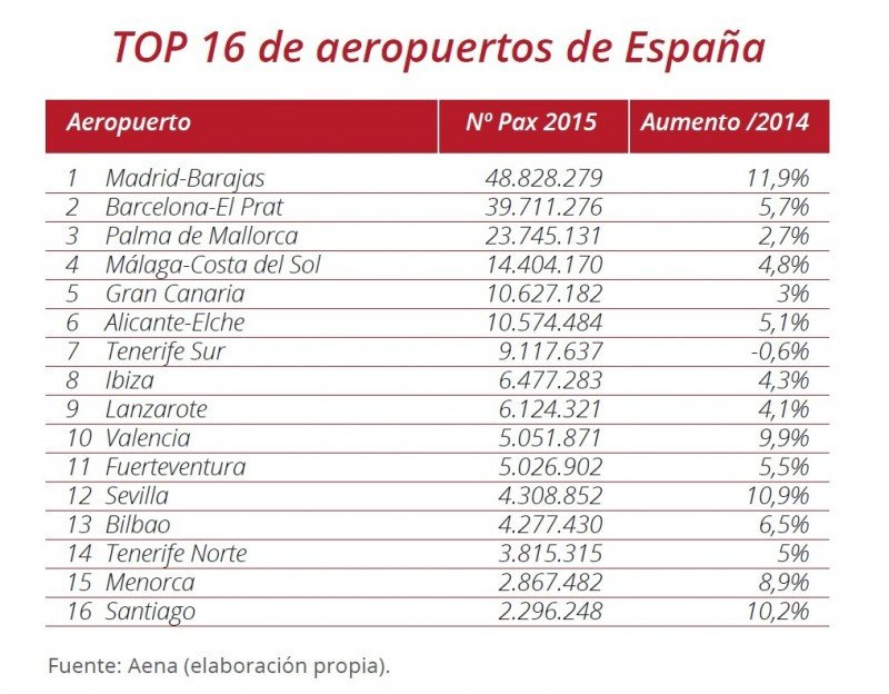 Top 16 de aeropuertos españoles por tráfico de pasajeros.