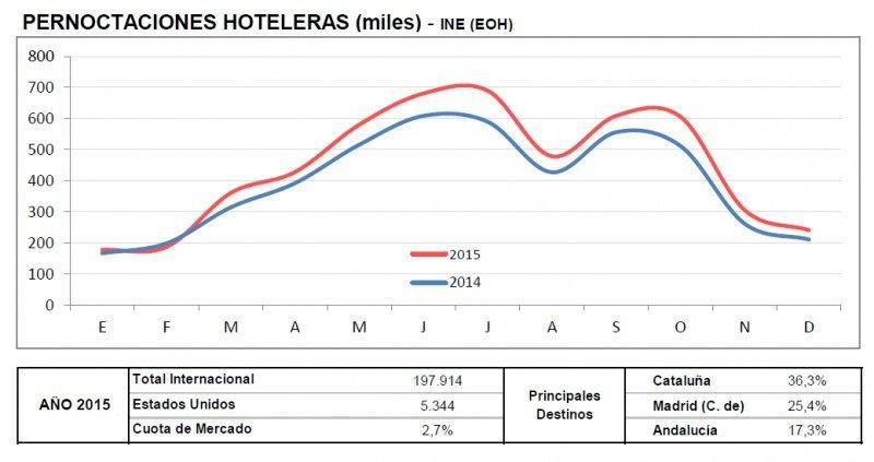 Este gráfico de Turespaña muestra la evolución de las pernoctaciones hoteleras de viajeros de EEUU en España. CLICK PARA AMPLIAR IMAGEN.