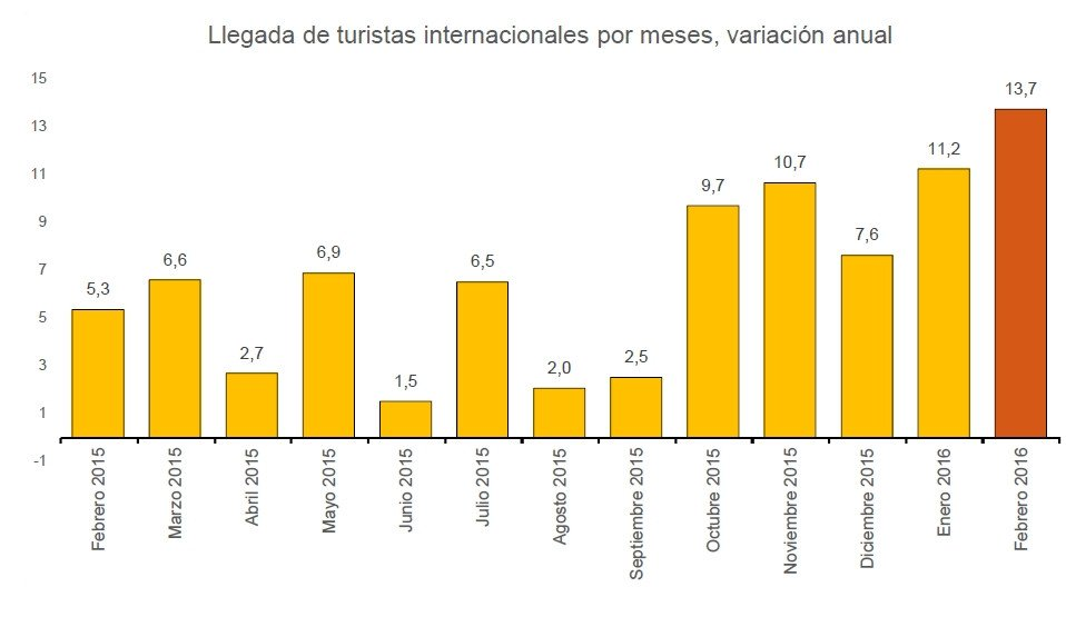 Evolución de los turistas extranjeros en el último año.