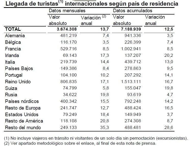 El número de turistas extranjeros aumenta un 12,5% hasta febrero