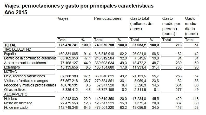 Más del 90% de los españoles opta por el mercado nacional como destino de su viajes