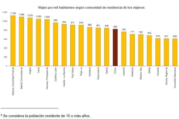 Desplazamientos de los españoles. Fuente: INE