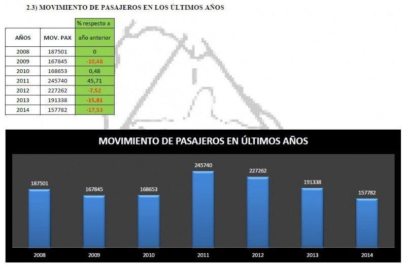Pasajeros en Aeropuerto de Punta del Este 2008-2014. Fuente: Dinacia. CLICK PARA AMPLIAR