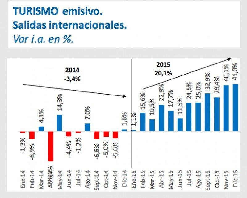 Turismo emisivo en 2015.