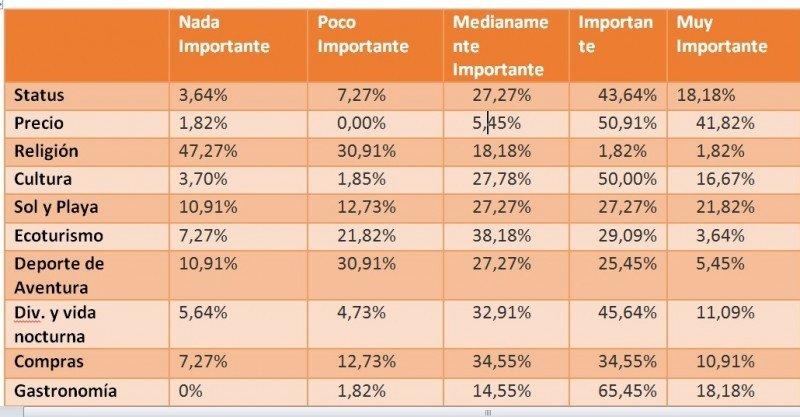 Resultados de la encuesta sobre qué buscan los colombianos a la hora de viajar.