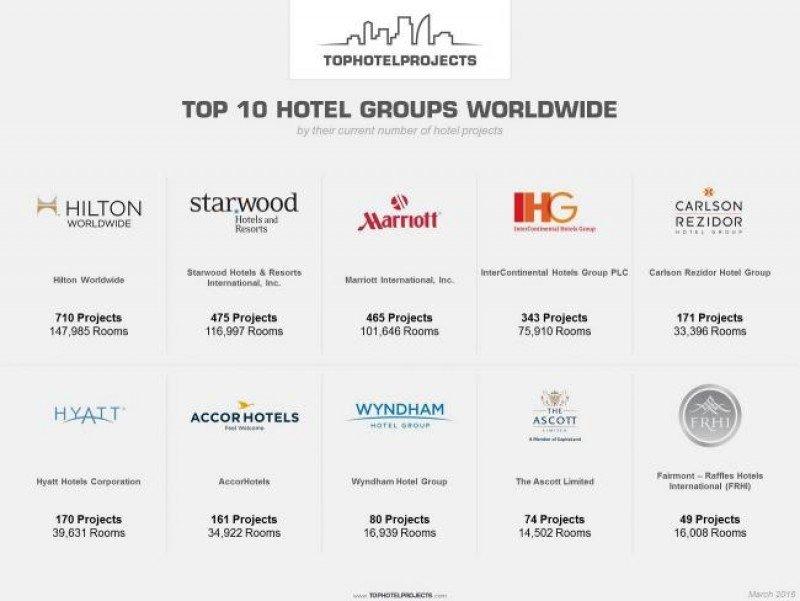 Los diez grupos hoteleros con más proyectos en construcción