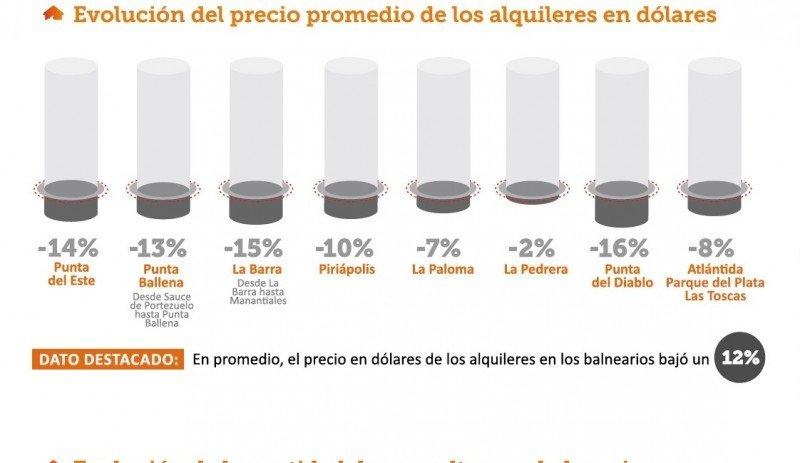Propietarios particulares alquilaron 23% más este verano en Uruguay