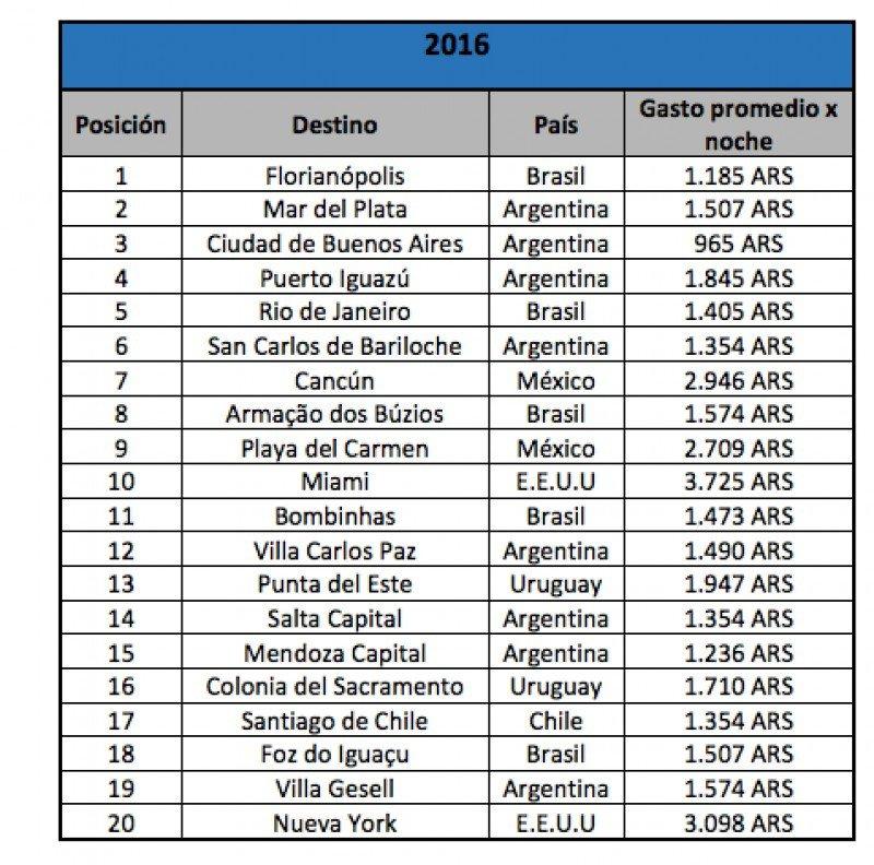 Ranking 20. (Fuente: Trivago).