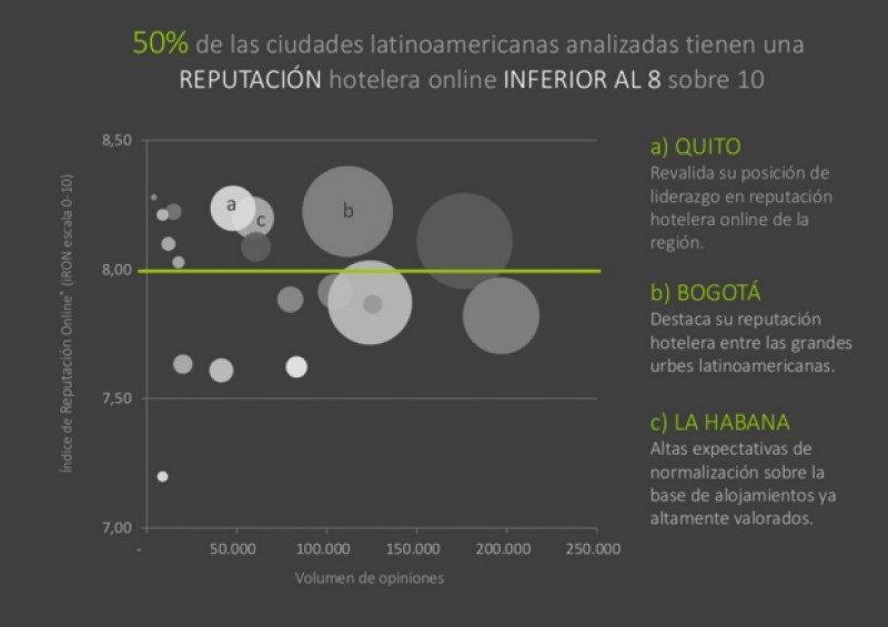 La mitad de los hoteles de Latinoamérica por debajo de la competitividad online