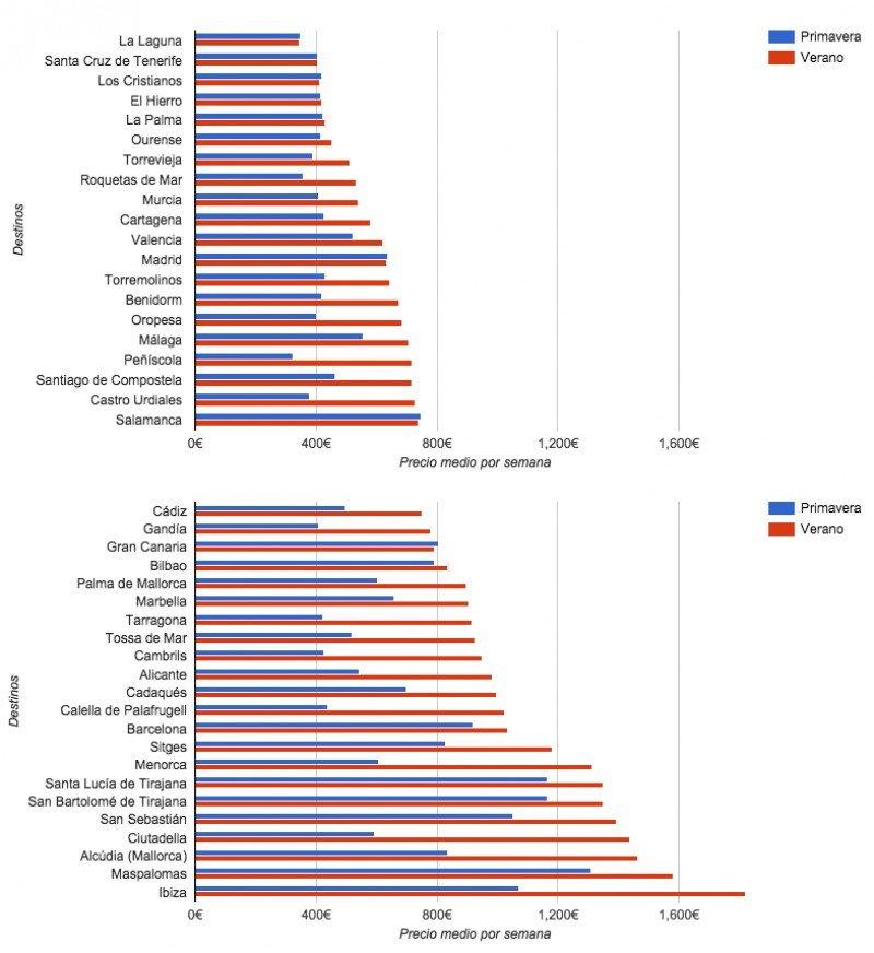 Top precios en vivienda vacacional de ciudades española para primavera y verano 2016. Fuente: HomeToGo.es. CLICK PARA AMPLIAR.