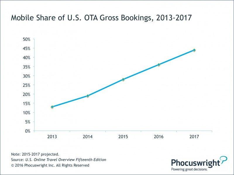 Las reservas móviles alcanzarán el 40% para las OTA en 2017