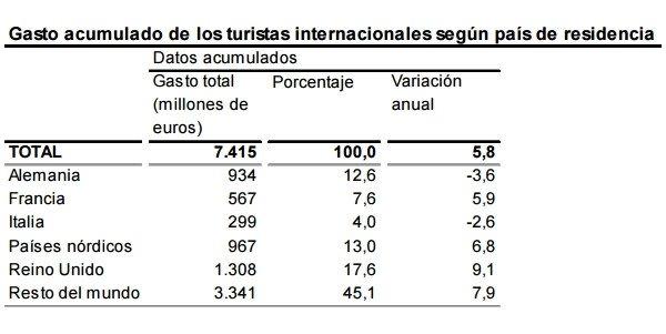 Los turistas extranjeros gastaron un 6% más hasta febrero