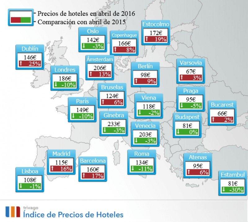 Los precios hoteleros aumentan un 12% en abril