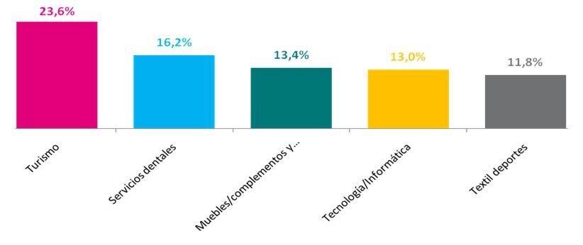 Sectores en los que más van a consumir los españoles.