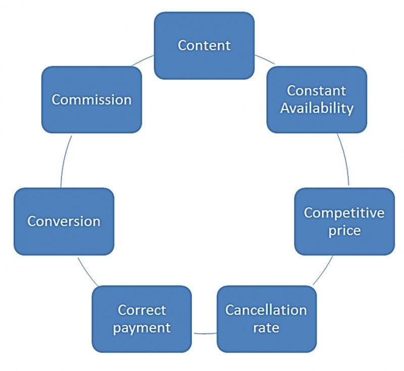 Las 7 'C' de las que depende el algoritmo de Booking.com. Fuente: Mirai.
