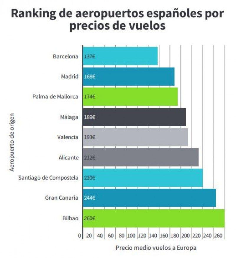 Los aeropuertos más baratos y más caros de España
