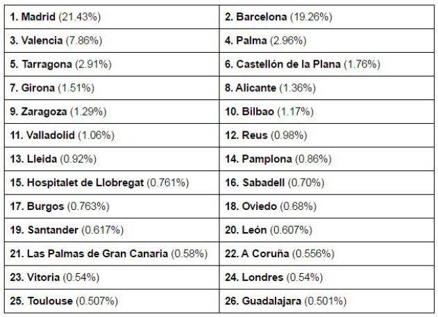 Top 25 ciudades por facturación (basado en datos de ventas)
