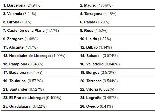 TOP 25 ciudades por reservas (basado en datos de ventas).