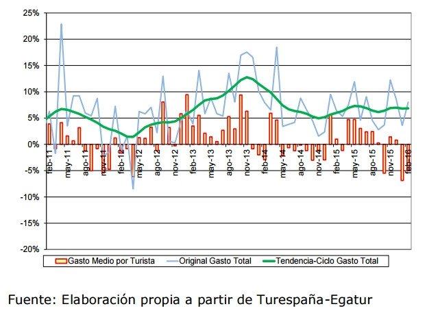 Variación interanual del gasto total y del gasto medio por persona de los turistas no residentes (%).