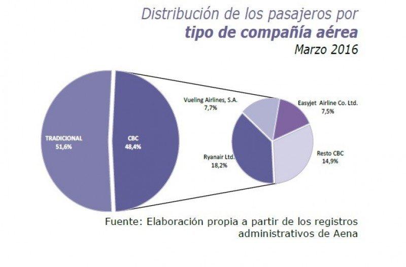 Distribución de pasajeros por tipo de compañía.