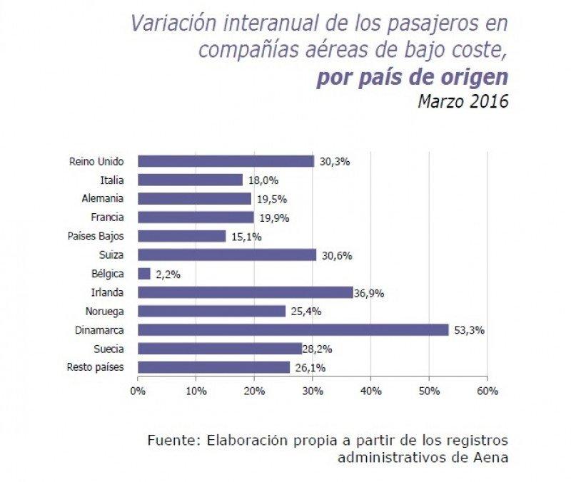Proporción de pasajeros en low cost según el país de origen.