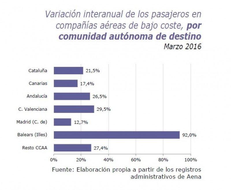 Proporción de pasajeros en low cost según comunidad autónoma de destino.