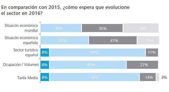 Evolución del sector. Informe Deloitte.