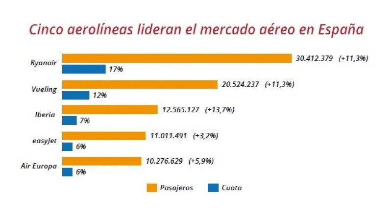 Las cinco aerolíneas líderes del mercado español.